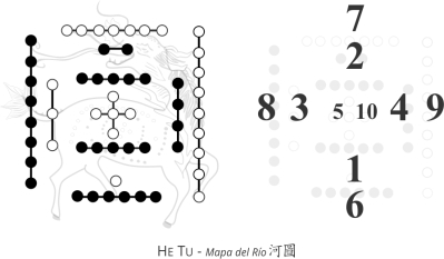 He Tu - Blog de Feng shui