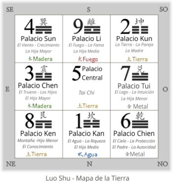 luo-shu- Blog de Feng shui
