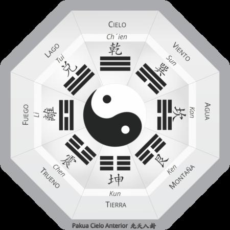 He Tu - Pakua Anterior - Blog de Feng shui
