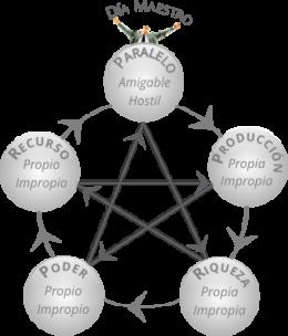 5 Factores BaZi