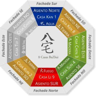 BaZhai 8 Mansiones - Blog de Feng shui