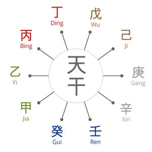 lenguaje BaZi - Blog de BaZi