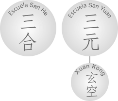 feng shui xuan kong - curso gratis