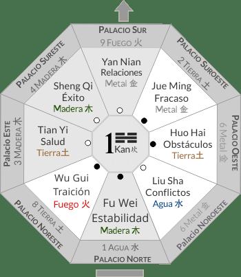 Feng Shui para Cocinas