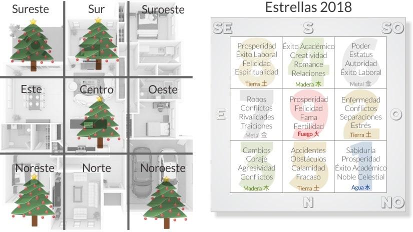 árbol de navidad - mejor ubicación feng shui