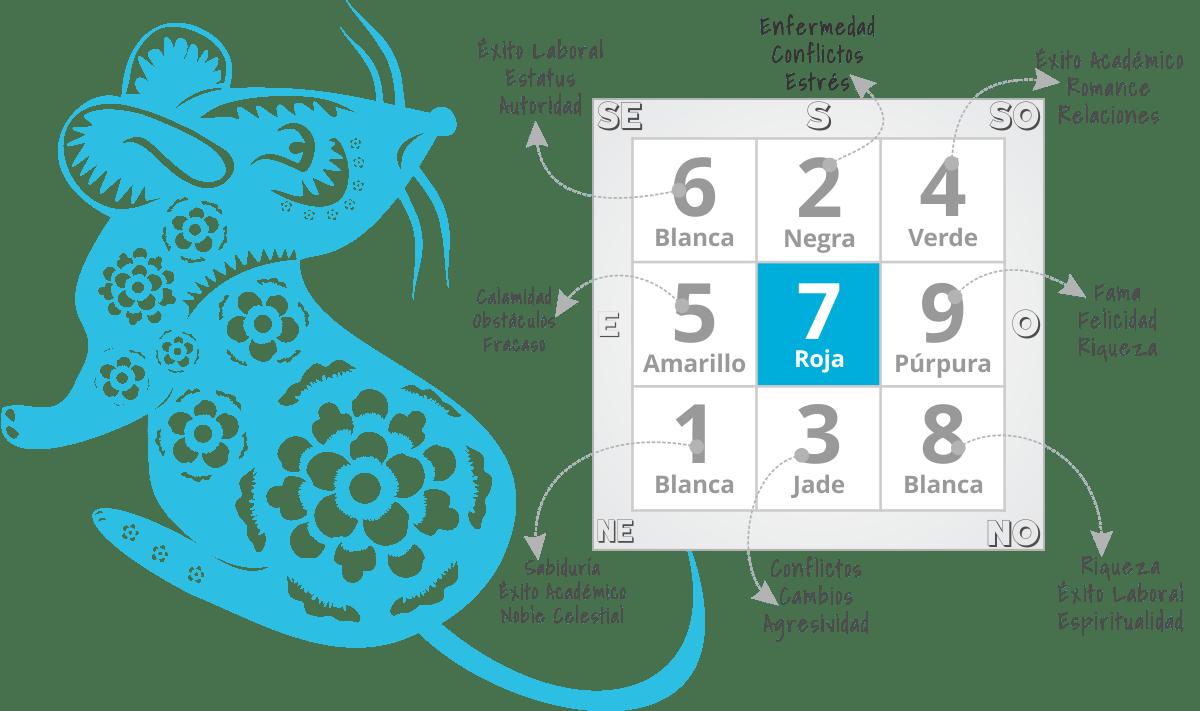Feng Shui 2020 ~ Las Estrellas Voladoras en el Año de la Rata de Metal Yang